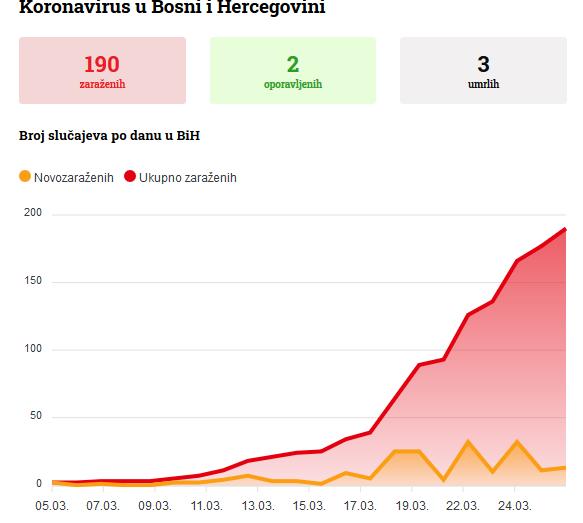 Screenshot 2020 03 26 Koronavirus Se širi Kantonom Sarajevo Zaražen Građanin Iz Vogošće