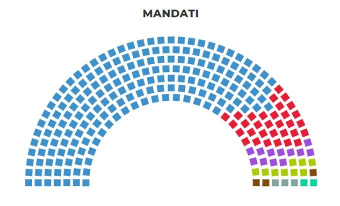 Mandati Srbija.png