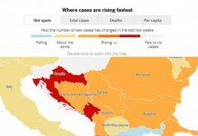 Res 1593280800 Hrvatska I Crna Gora Najveci Rast Zarazenih U Evropi