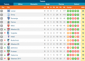 Screenshot 2019 10 06 Druga Liga Rs – Istok Rezultati